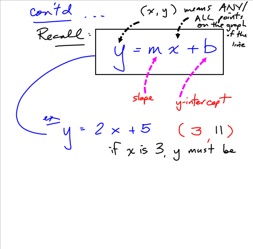 Grade 10 Applied PreCalculus Cheetah: Point Slope form notes