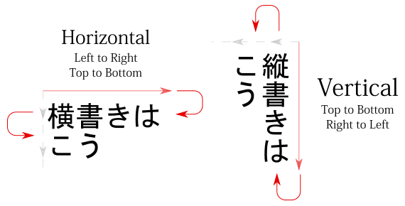 The Japanese writing directions horizontal 横書き and vertical 縦書き
