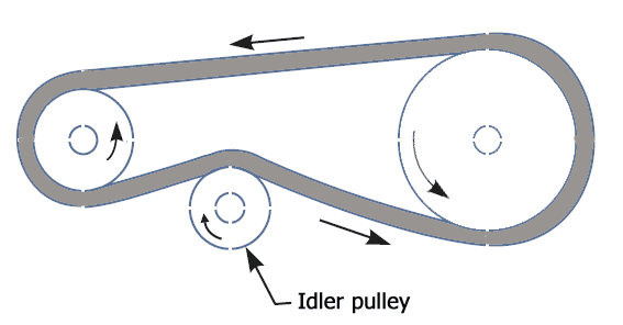 Diagram of belt drive with idler pulleys