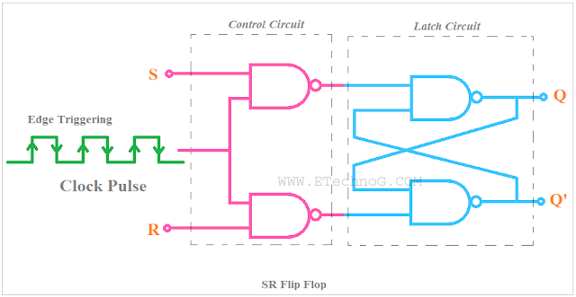 Flip Flop Circuit, SR Flip Flop, Difference Between Latch and Flip Flop