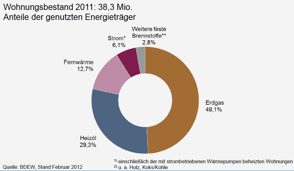 Wie Lang Ist Der Durchschnitts Pennis In Deutschland