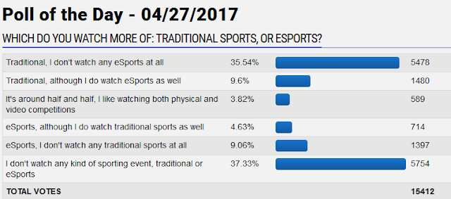 GameFAQs poll of the day watch more of traditional sports or eSports gamers