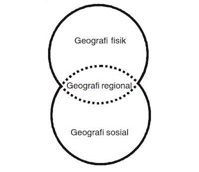 Geografi terdiri dari dua bagian besar yaitu geografi fisik dan geografi sosial yang di antara keduanya terdapat geografi regional