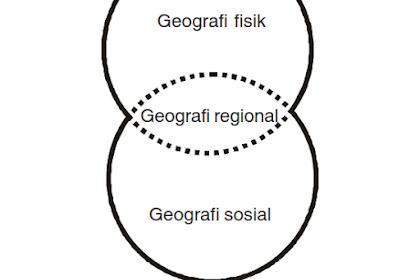 Pengertian, Ruang Lingkup dan 21 Ilmu Pendukung Geografi, Lengkap Gambar dan Penjelasan