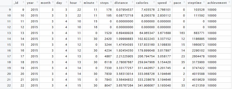 Analyzing Accupedo step count data in R