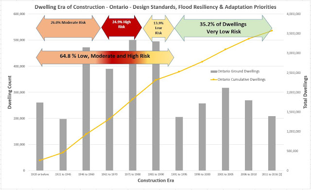 Ontario flood resiliency and adaptation priorities based on era of construction and design standards