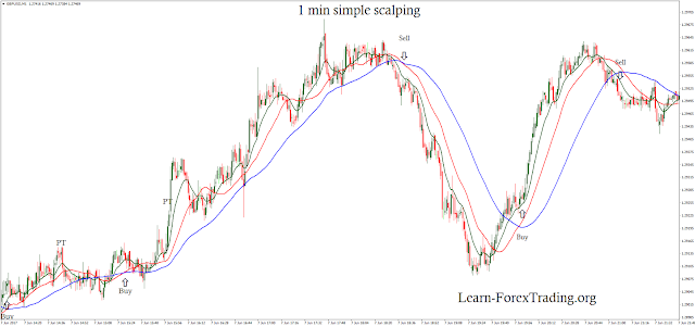 1 min simple scalping
