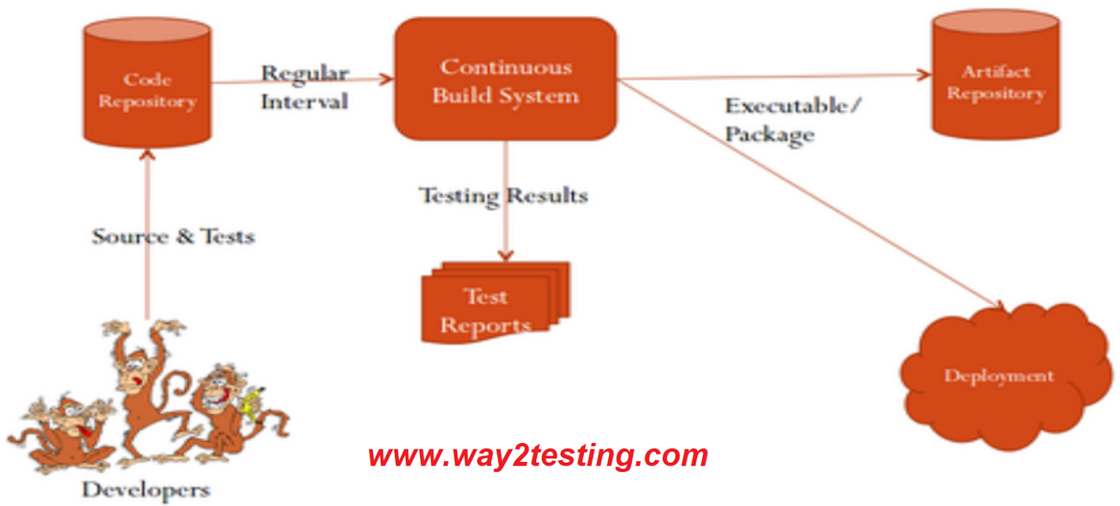 Best online software testing tutorial selenium integration with here is the work flow of the ci baditri Gallery