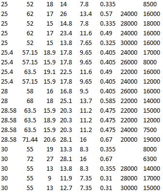 SKF RLS 8-2RS1, SKF RMS 8, SKF RLS 8-2Z, SKF 62/28, SKF 63/28, SKF RLS 9, SKF RLS 9-2Z, SKF RLS 9-2RS1, SKF RMS 9