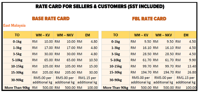 Lazada shipping rate card for East Malaysia