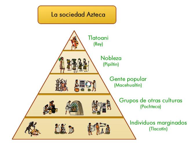 Cultura Azteca Ordenamiento Economico