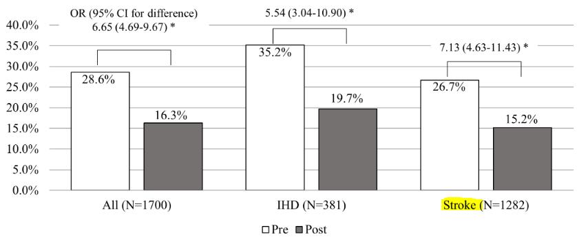図:脳卒中後に禁煙しない人の割合