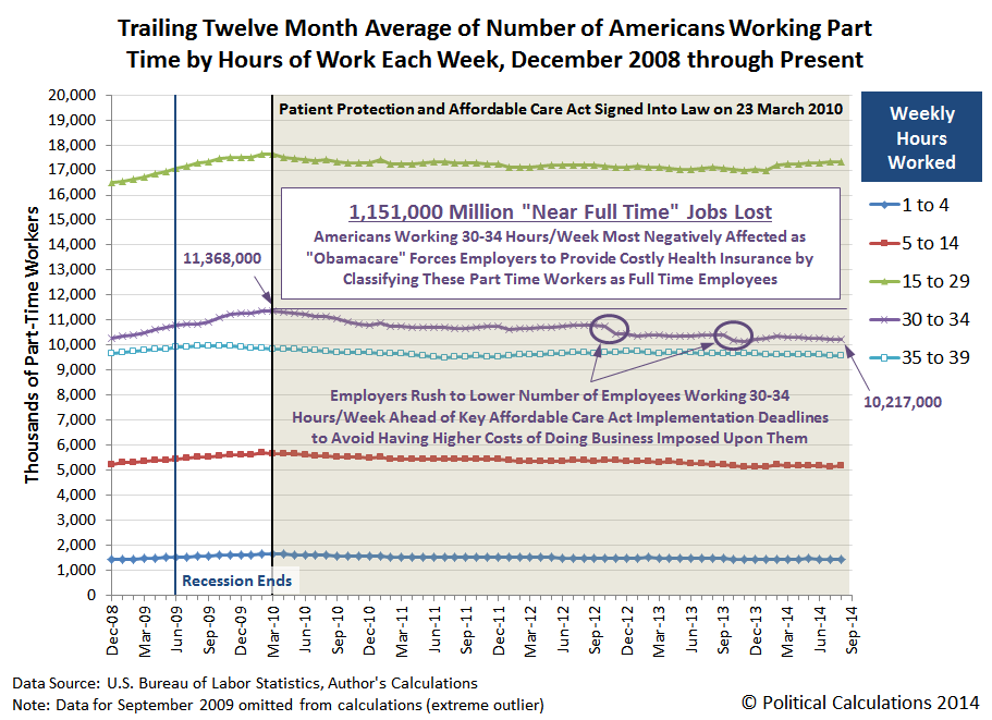 Trailing Twelve Month Average of Number of Americans Working Part Time by Hours of Work Each Week, December 2008 through Present