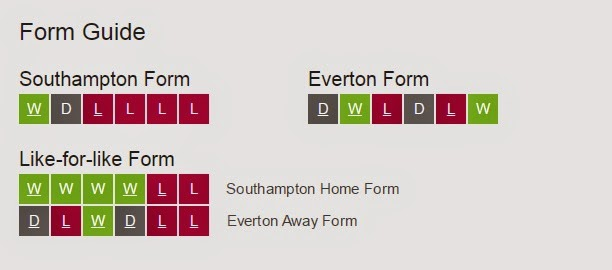 form guide southampton vs everton