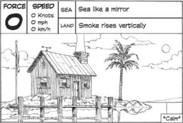 Kecepatan angin dengan skala Beaufort = 0