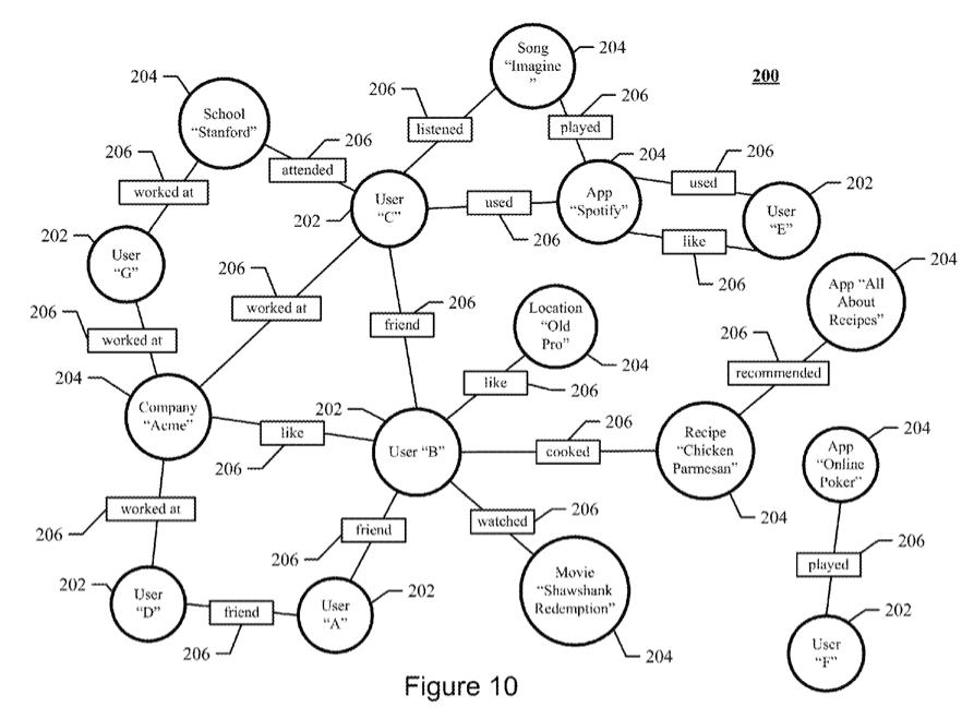 Eugene Shteyn's Blog: Facebook gets a patent for tracking