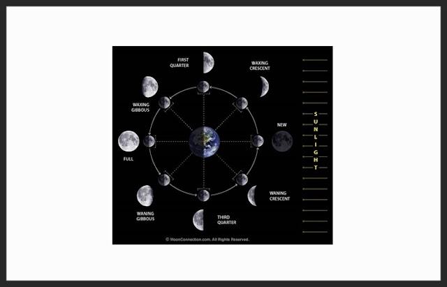 Pengertian Bulan, Ciri Bulan, Fase Bulan