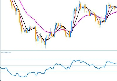 Simple strategy with RSI and moving averages