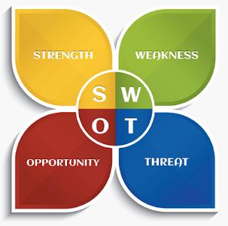 Analisis SWOT adalah, apa itu Analisis SWOT