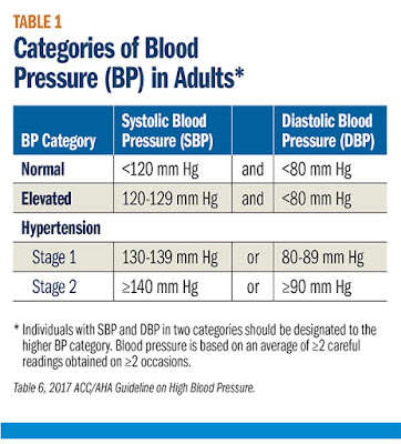 http://www.acc.org/latest-in-cardiology/articles/2017/11/14/14/42/the-2017-high-blood-pressure-guideline-risk-reduction-through-better-management