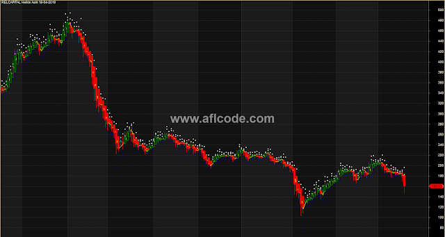 Heiken Ashi Swing Trading Expert