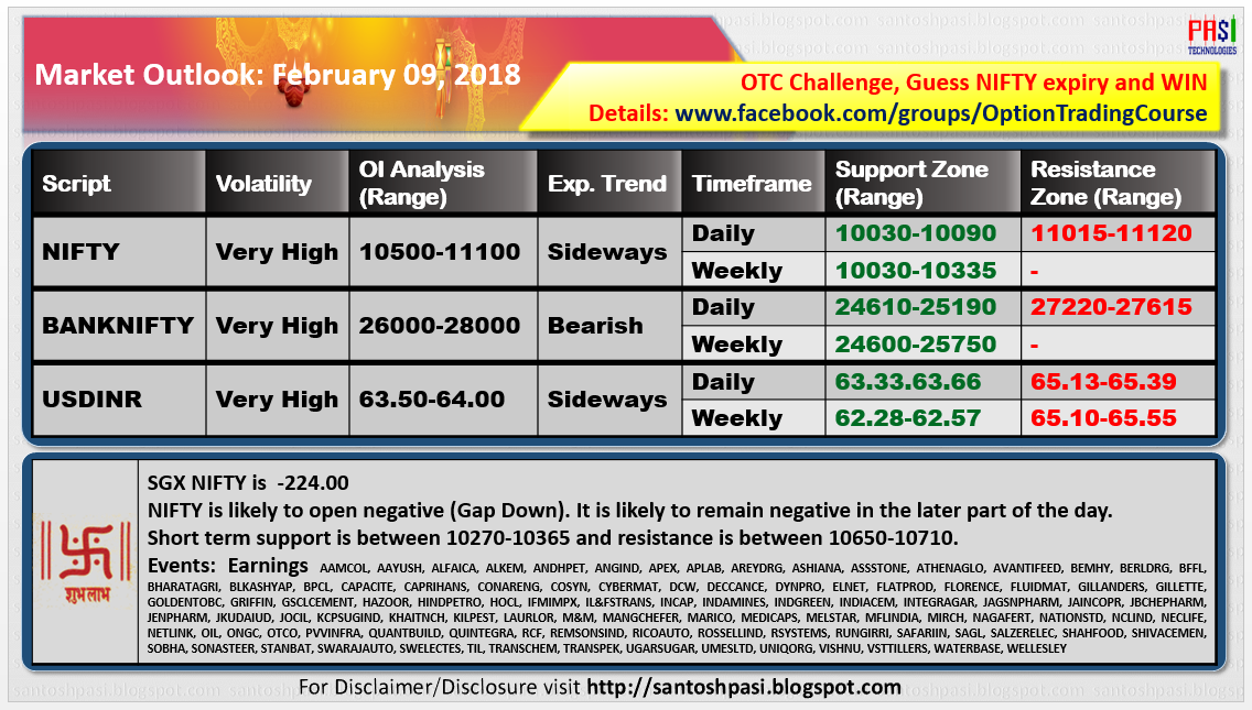 Indian Market Outlook: 20180209