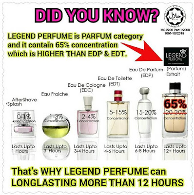 minyak wangi kategori parfum