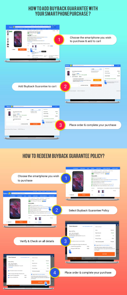 Flipkart buyback guarantee infographic