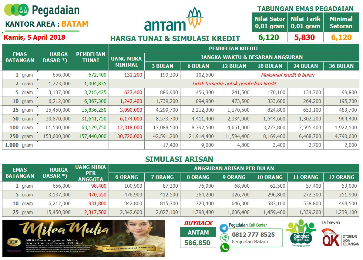 Tabel Angsuran Emas Antam Dan Ubs Pegadaian 05 April 2018