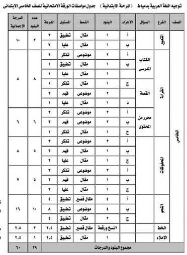 مواصفات امتحان اللغة العربية الصف الخامس الأبتدائي ترم ثاني 2018