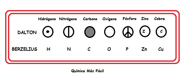 Se observan los símbolos dados a los elmentos químicos. Según Dalton y según Bercelius para el hidrógeno, nitrógeno, carbono, oxígeno, fósforo, zinc y cobre.