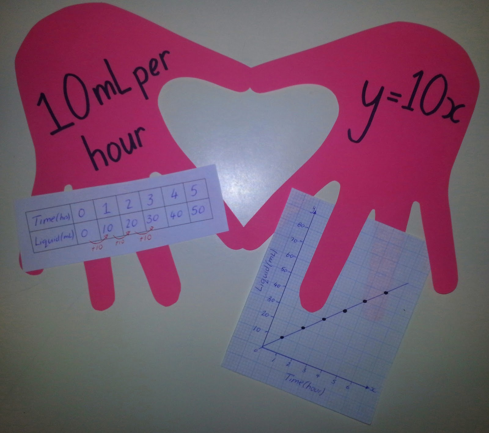 Bayside Math Teacher Valentines Day In Maths Middle And