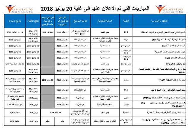 المباريات التي تم الإعلان عنها إلى غاية 20 يونيو 2018