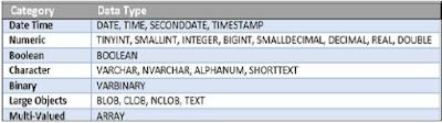 SAP HANA Data Types