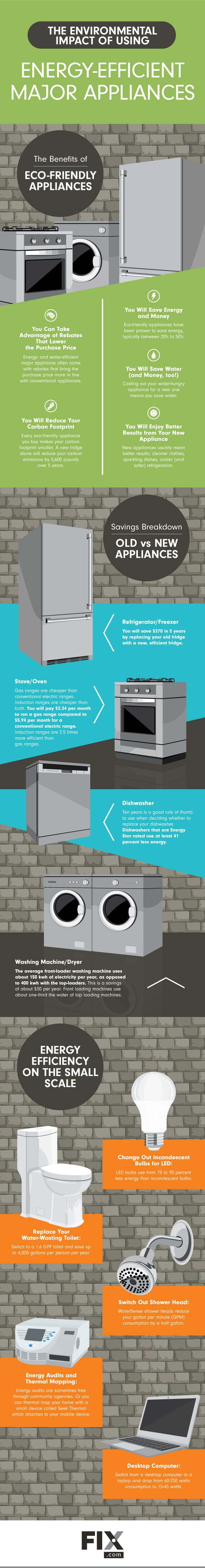 The Environmental Impact of Using Energy-Efficient Major Appliances #infographic