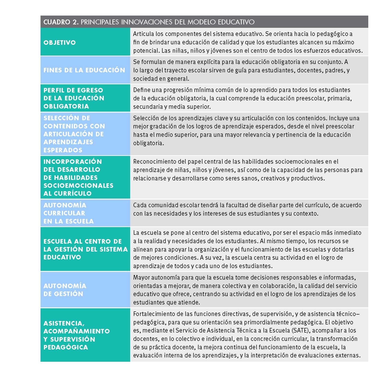 Cuadro de las principales innovaciones del Modelo Educativo (2017 ...