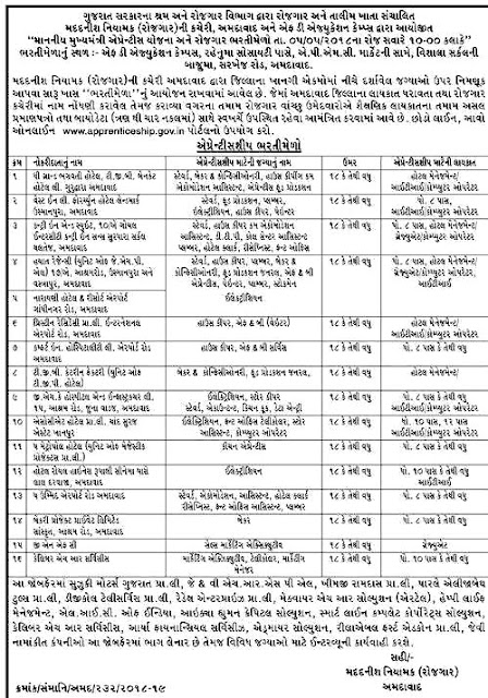 Ahmedabad Apprentice Bharti Mela by Employment and Training Department Gujarat