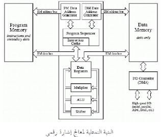 вызов - digital signal processor