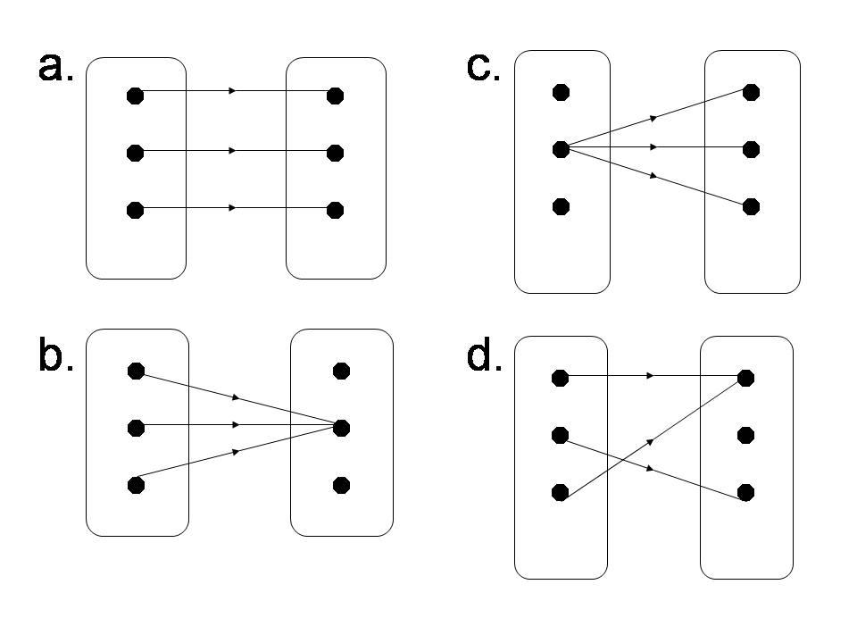 Belajar asik dan kreatif kumpulan soal ulangan matematika materi diagram panah dibawah ini merupakan pemetaan kecuali 4 ccuart Choice Image