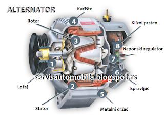 Elektrouređaji u motornim vozilima (vedeo)