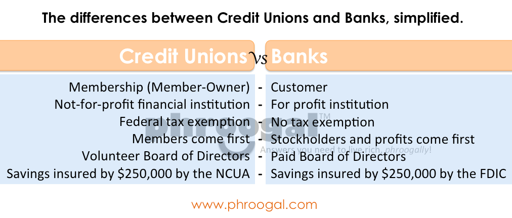 commercial banks and credit unions Credit union & bank interest rate comparison in general, credit unions offer higher savings compare the current interest rates offered by credit unions and banks.