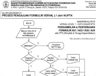 http://3.bp.blogspot.com/-xZJ68JJrY9w/UacFKGS8qwI/AAAAAAAAA-c/8XhpT5k3Lec/s1600/Alur-Diagram-NUPTK.png