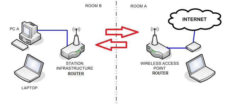 Apa Yang Dimaksud Mode Station-Infrastructure Pada Router
