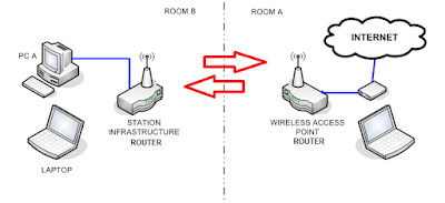 Wireless Infrastructure Diagram, Wireless, Free Engine