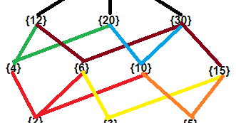 Easyexamnotes Draw The Hasse Diagram Of D60 Divisors Of 60
