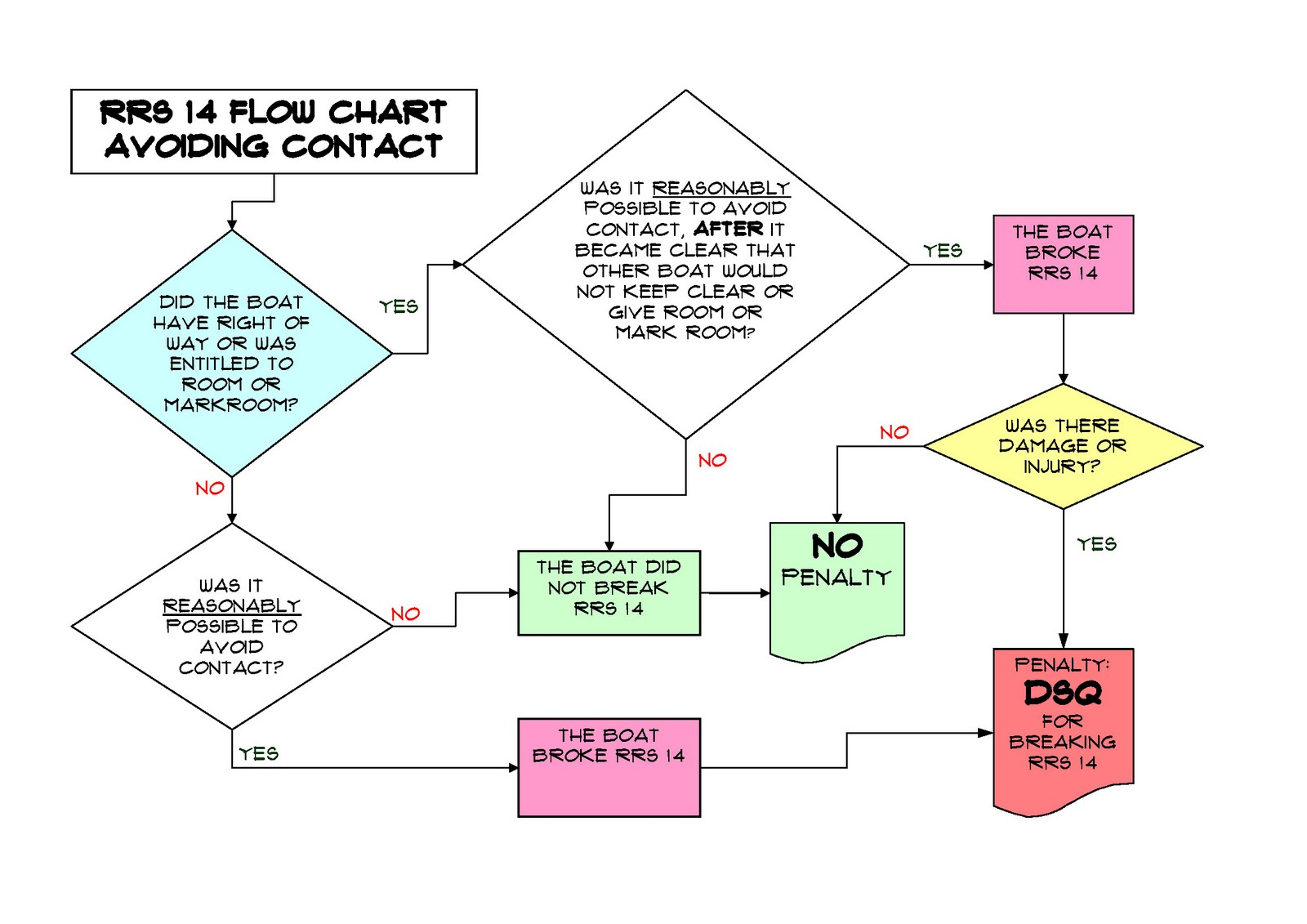 Process Flow Diagram Rules Best Secret Wiring For Diagrams Auto Electrical Chart And Guidelines