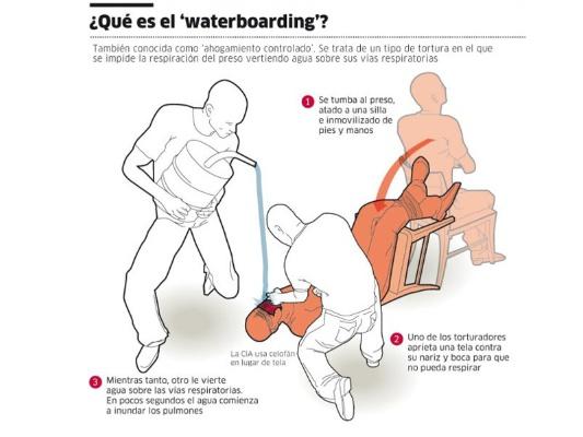 Resultado de imagen para ahogamiento simulado tortura