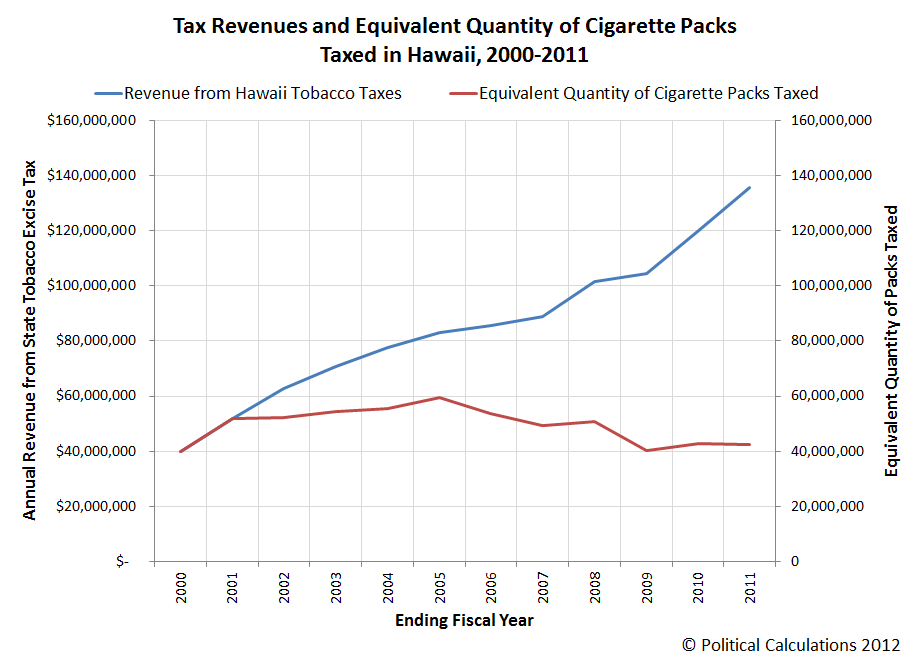 Tax Revenues and Equivalent Quantity of Cigarette Packs Taxed in Hawaii, 2000-2011