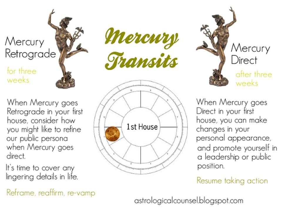 Mercury Retrograde Transits - Astrological Counsel & Astro