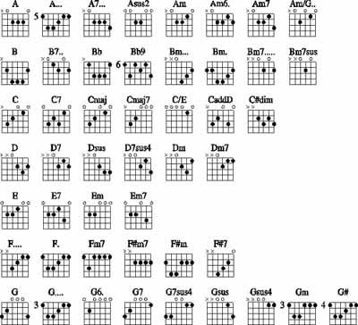 Guitar guitar tabs all of me : Basic Guitar Chords | Pianist Girl